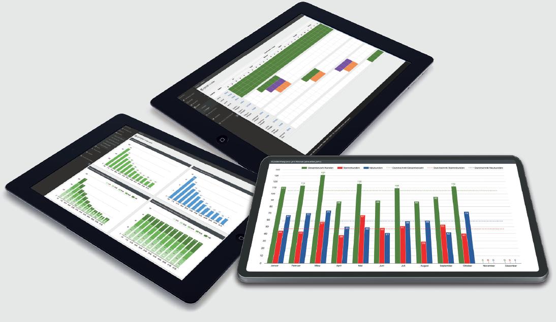 Tablets mit Analyse-Statistik zur Kundenstruktur
