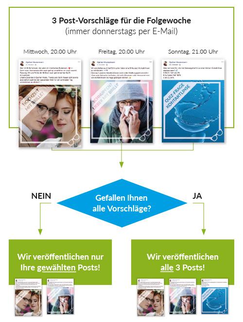 Ablaufdiagramm der eyesocial®-Dienstleistung mit 3 Facebook-Posts
